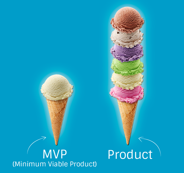Minimum Viable Product naar Product